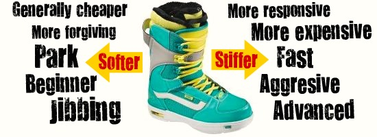 snowboarding boots guide