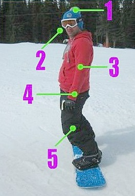 correct snowboard stance